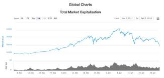 Bitcoin To Inr Chart Bitcoin Sell Price In India How Much Is Ethereum Coin Worth