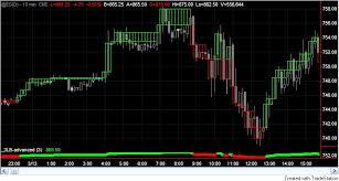 Tutorial 23 Creating A 3 Line Break 3lb Indicator To