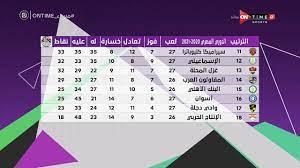 مساء ONTime - جدول ترتيب الدوري المصري بعد إنتهاء مباريات الأسبوع الـ 28 -  YouTube