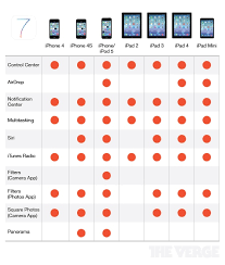 Use This Ios 7 Compatibility Chart Before You Upgrade Today