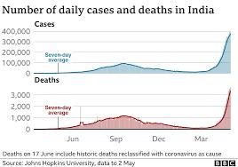 India coronavirus: New record deaths as ...