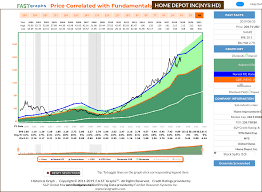 Home Depot A 10 Year Full Cycle Analysis The Home Depot