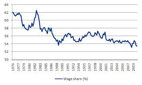 Australian Wage Growth Chart Australia Continues To Grow But The Signs Are Not All Good