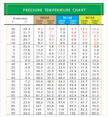 Printable Celsius To Fahrenheit Chart 74 Unexpected Conversion Chart Celsius To Ferinheight