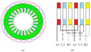 induction motors with rotor helical