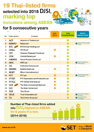 ตลาดหลักทรัพย์แห่งประเทศไทย - SET Infographic