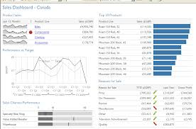 Ssrs Line Chart Example Bullet Charts And Sparklines In Reporting Services 2005 Adatis