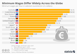 Chart Australia Has The Highest Nominal Minimum Wage In
