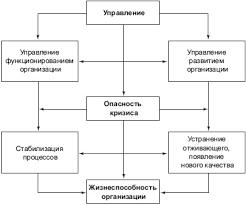 Реферат Причины возникновения экономических кризисов Возникновение опасности кризиса в социально экономической системе организации