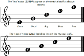 read sheet music how to read guitar music notes for beginners