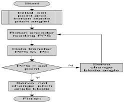 Flow Chart Control System Download Scientific Diagram
