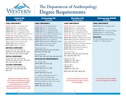 Anthropology Chart Comparison Chart For Anthropology Degrees College Of
