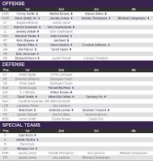 Depth Chart Baltimore Ravens Ravens Official Depth Chart Released Baltimore Beatdown