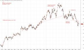 Uob Stock Price Chart Uob Bank Stock U11 United Overseas Bank Or Uob Stock