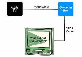 how to connect apple tv to an old analog tv apple tv to analog tv diagram