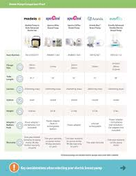 Breast Pump Comparison Chart Edgepark Insurance Covered Breast Pumps Page 16 17
