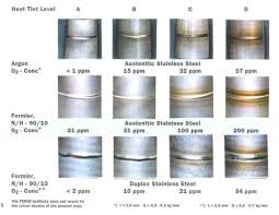 Stainless Steel Weld Color Chart Heat Tints Discoloration In Stainless Steel Welding