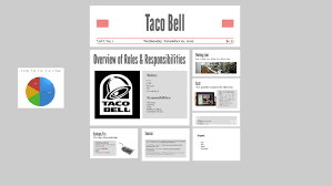 Taco Bell Deployment Chart Taco Bell By Collin Willis On Prezi