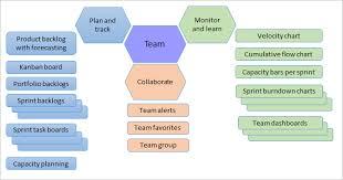 Devops Org Chart About Teams Agile Tools Azure Devops Microsoft Docs