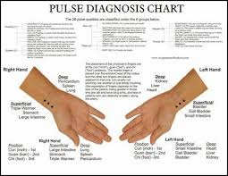 Pulse Diagnosis Google Search Acupuncture Chinese