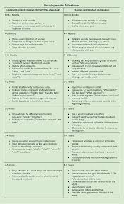 Asha Language Development Chart Identifying Your Childs Communication Milestones