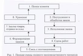 Разработка организационной структуры предприятия фирмы   разработанной по материалам конкретной курсовой работы производится структурирование деятельности организации по подразделениям пример табл 1