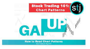 What Is A Gap Up Successfully Playing Chart Patterns In