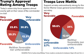 Support For Trump Is Fading Among Active Duty Troops New