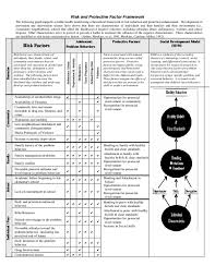 Risk And Protective Factors Chart Pdf 1 Risk And Protective Factor Framework Hawkins And