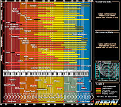 Binaural Frequency Chart Resonance Binary Heap