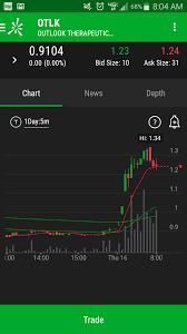 Pre Market Charts Stocks Pre Market 5 16 19 Otlk The Freedom Grind