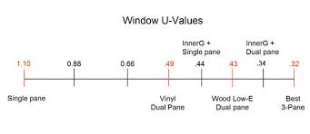 Window R Value Chart Thermal Performance Innerg Windows