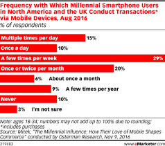Frequency With Which Millennial Smartphone Users In North