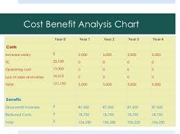 Hr Cost Benefit Analysis
