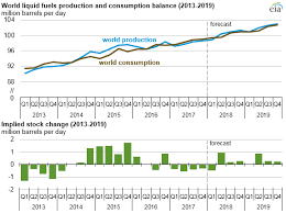 World Oil Inventory Chart Eia Forecasts Mostly Flat Crude Oil Prices And Increasing