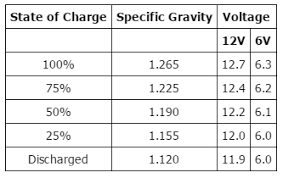 hydrometer reading. battery charge voltage specs hydrometer reading