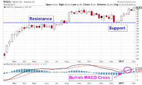 Yahoo Stock Price Chart Yahoo Stock Nasdaq Yhoo Is On The Verge Of A Bullish Price