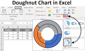How To Make A Donut Chart Doughnut Chart In Excel How To Create Doughnut Chart In Excel