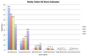 Chart Apples Tablet Os Share Will Shrink To 47 Percent By