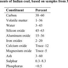 Grades Of Indian Coal And Their Gross Calorific Value Gcv