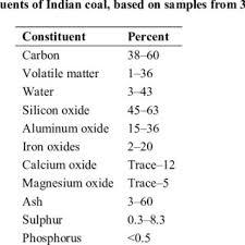 Coal Grade Chart Grades Of Indian Coal And Their Gross Calorific Value Gcv