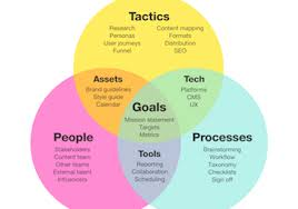 Content Marketing Strategy Heres A New Content Marketing Strategy Documentation Map
