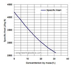calcium chloride water coolant specific heat diagram