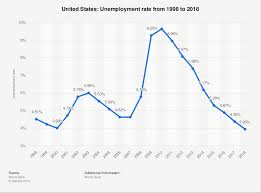 United States Unemployment Rate 2018 Statista