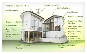 Design of eco friendly house Source  Smartness Ideas Eco Friendly Home  Designs Ten Insights For