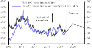 Corporate Bond Spreads Chart Investors Do A U Turn On Rate Hikes Capital Economics