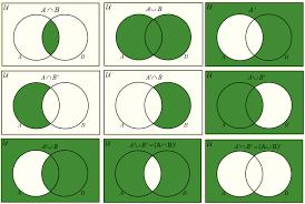 Venn Diagram A U B Shading Venn Diagrams Solutions Examples Videos