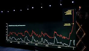 An Inconvenient Truth Graphs And Charts A Nobel Prize For Charts