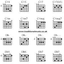 Guitar Chords Advanced C 4 C 5 C 7 C 7 B5 C M C M7 C