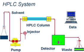 Hplc Chart Hplc Flow Chart